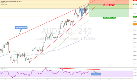 AUDCAD: AUD/CAD Rising Wedge