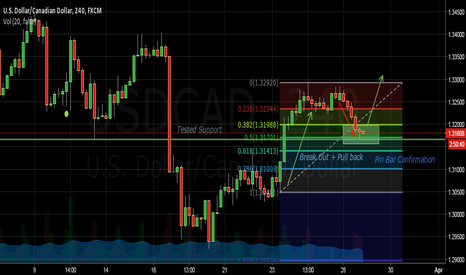 USDCAD: Breakout + Pull back on a Tested Support + 50 Fib Retracement