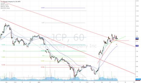 JCP: JCP - high short interest