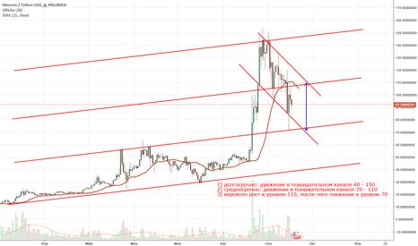 XMRUSDT: Прогноз Monero/USD, на 5 - 20 дней