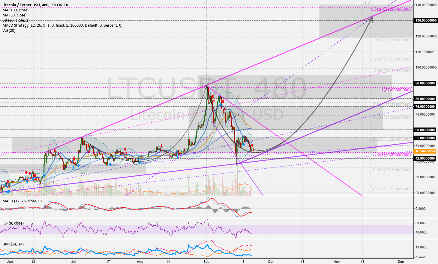 LTCUSD (8h): High potential with LTC 42 > 55 > 75 > 90 > 130 USD