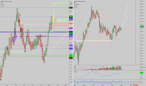 XAUUSD: XAUUSD: Update - Long term uptrend cooking