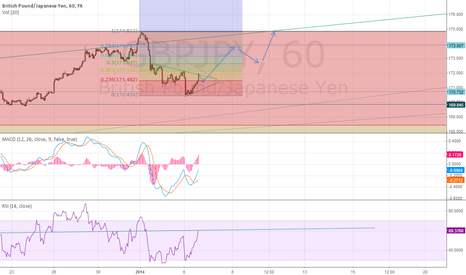 GBPJPY: GBP/JPY is looking good!