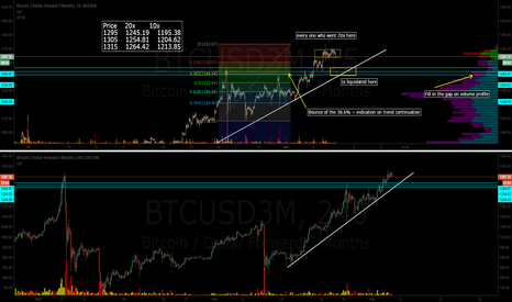 BTCUSD3M: OKCoin quartliers buy zone