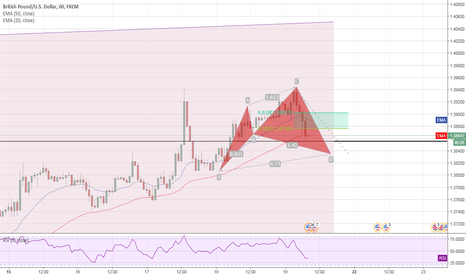GBPUSD: GBP/USD 1h possible bullish cyper