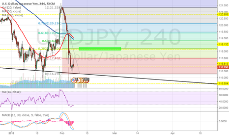 USDJPY: Forex Market Analysis - 7th Feb 2016