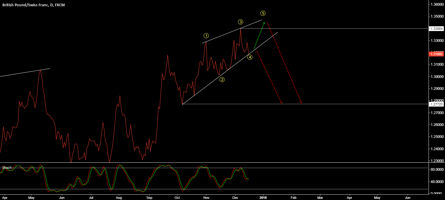 GBP/CHF - ONE MORE WAVE UP OR READY FOR THE DROP?
