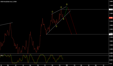 GBPCHF: GBP/CHF - ONE MORE WAVE UP OR READY FOR THE DROP?