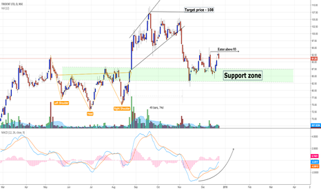 TRIDENT: Trident - rebounding from crucial support (Investment stock)