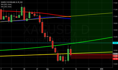 XAGUSD: daytrade position