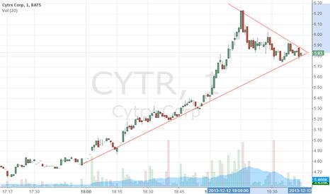 CYTR: watch out
