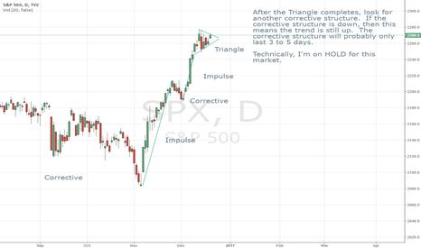 SPX: Current Patterns