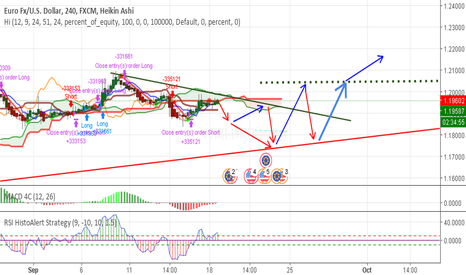 EURUSD: Caution: volatility is the right thought for EURUSD, next days