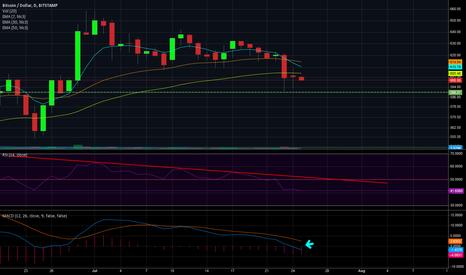 BTCUSD: BTC/USD Bear Market Starting
