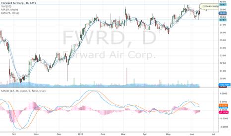 FWRD: Demand dryup---breakdown phase