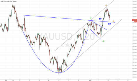 XAUUSD: GOLD - CUP AND HANDLE