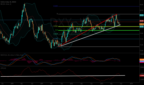 DXY: 2 Year Bull Trend Intact