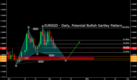 EURSGD: EURSGD - Daily, Potential Bullish Gartley Pattern