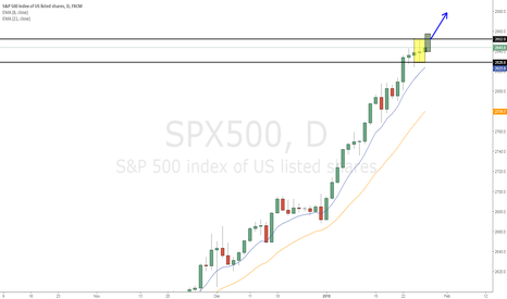 SPX500: SPX500 inside day after new high