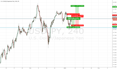 USDJPY: take bounce or breakout