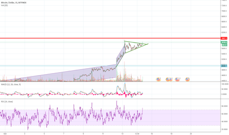 BTCUSD: Analyse Technique BTCUSD