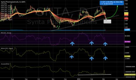 SNTA: SNTA - Possible Swing Trade Idea