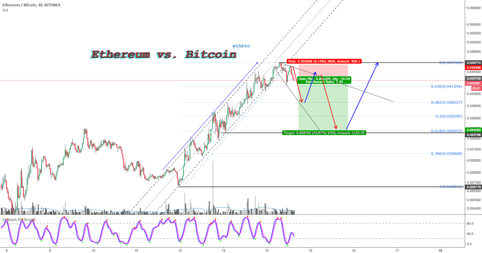 Ethereum vs. Bitcoin Short after Uptrend channel