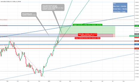 AUDUSD: AUDUSD | Heading into monthly resistance | After clear go long