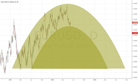 EURUSD: Parabolic Shape to EUR/USD