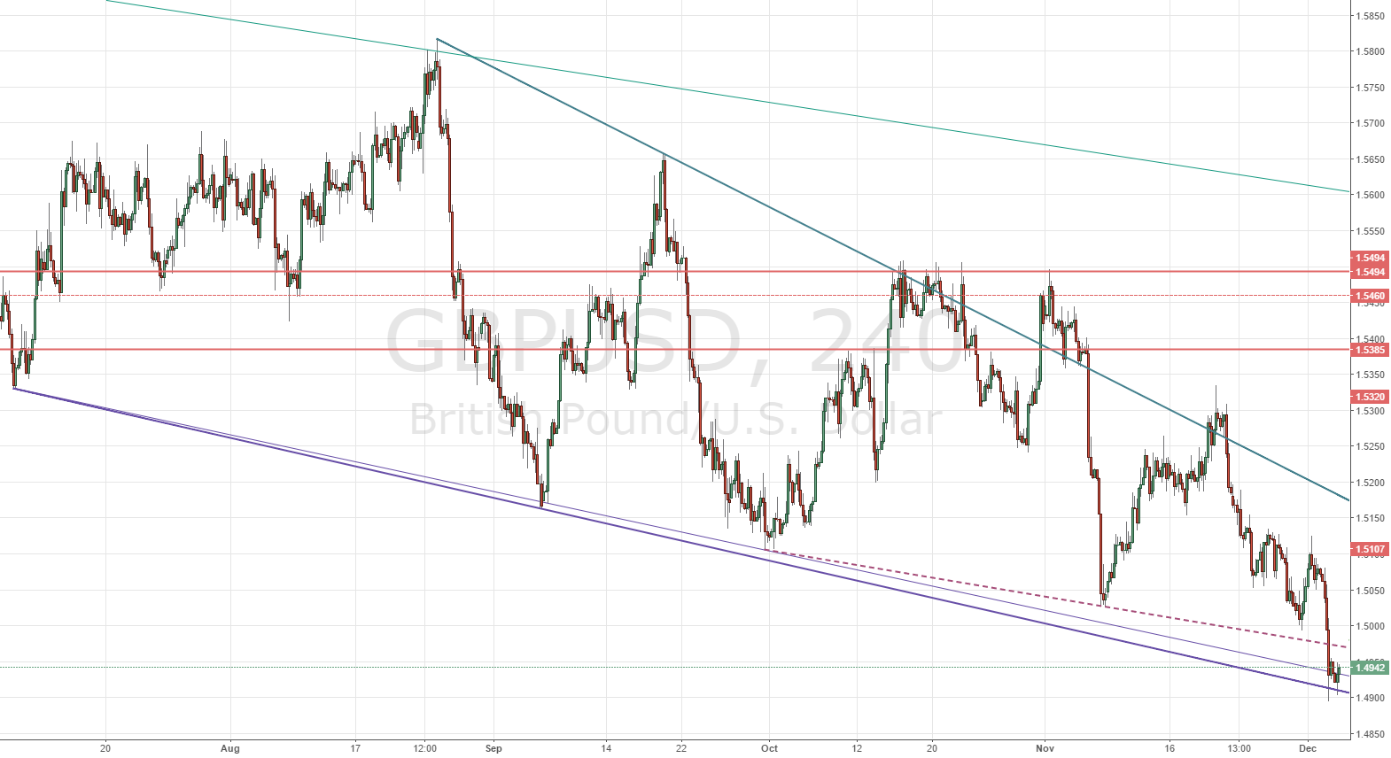 GBPUSD has tested weekly support 1.4910