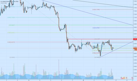 USDTRY: https://www.tradingview.com/chart/?symbol=USDTRY