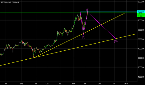 BTCUSD: Possible C Wave about to Start?