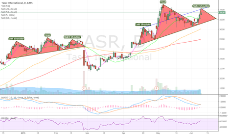 TASR: Head and Shoulders forming?