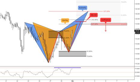 EURJPY: (2h) Eventual Bearish Setups Territory // Forging Divergence