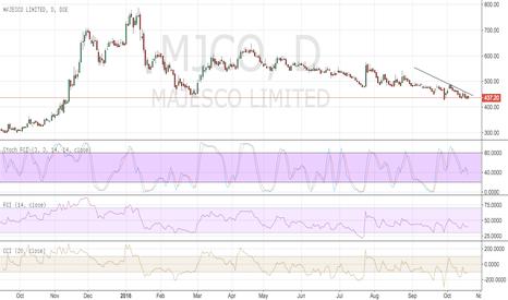 MJCO: buy majesco ltd