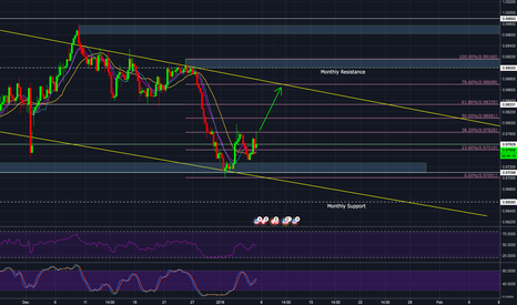 USDCHF: USDCHF 4H *Long Opportunity*