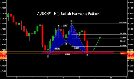 AUDCHF: AUDCHF - H4, Bullish Harmonic Pattern