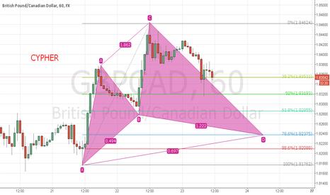 GBPCAD: Gbp/Cad Bullish Cypher in progress....