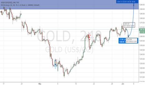 GOLD: Gold before NFP and after