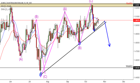 EURAUD: EURAUD downside