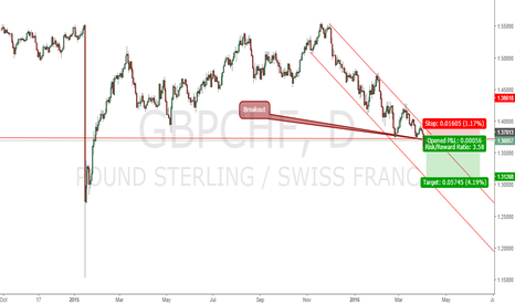 GBPCHF:  SELL GBPCHF Breakout