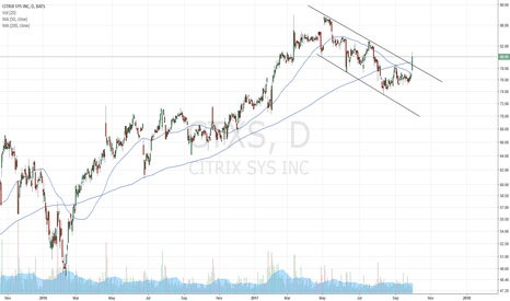 CTXS: CTXS breaking a flag
