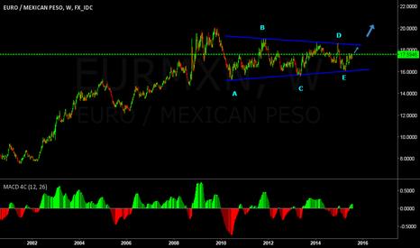 EURMXN: EUR/MXN
