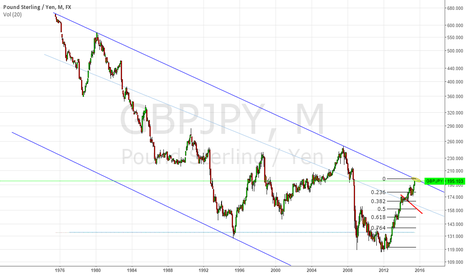 GBPJPY: POTENTIAL GBPJPY TRADE SHORT AT 198-198,5