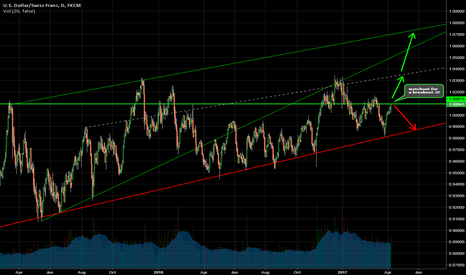 USDCHF: #USDCHF - At resistance, watch for a breakout