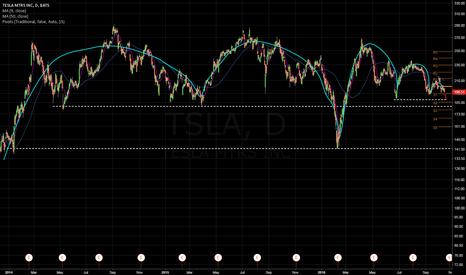 TSLA: tesla very short term
