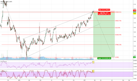 KN: SHORT KN FROM RESISTANCE IN THE DIRECTION OF THE TREND