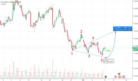 EURUSD: L'euro è pronto al rimbalzo?