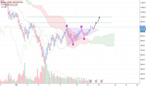 BTCUSD: BTC/USD possibilità di allungo