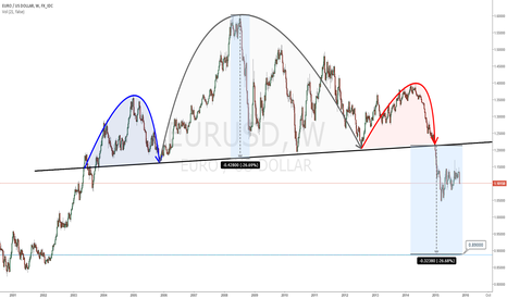 EURUSD: What do you think about this chart ?